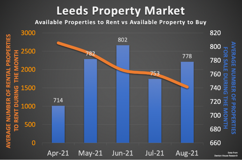 leeds_property_market_graph_800_02