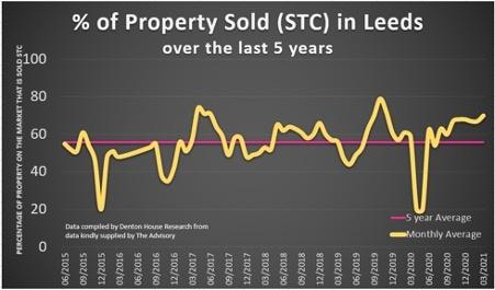 leeds_property_sold